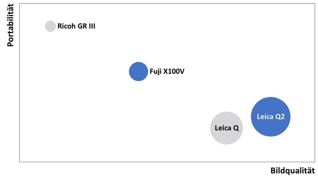 Leica Q2 vs Fuji X100V